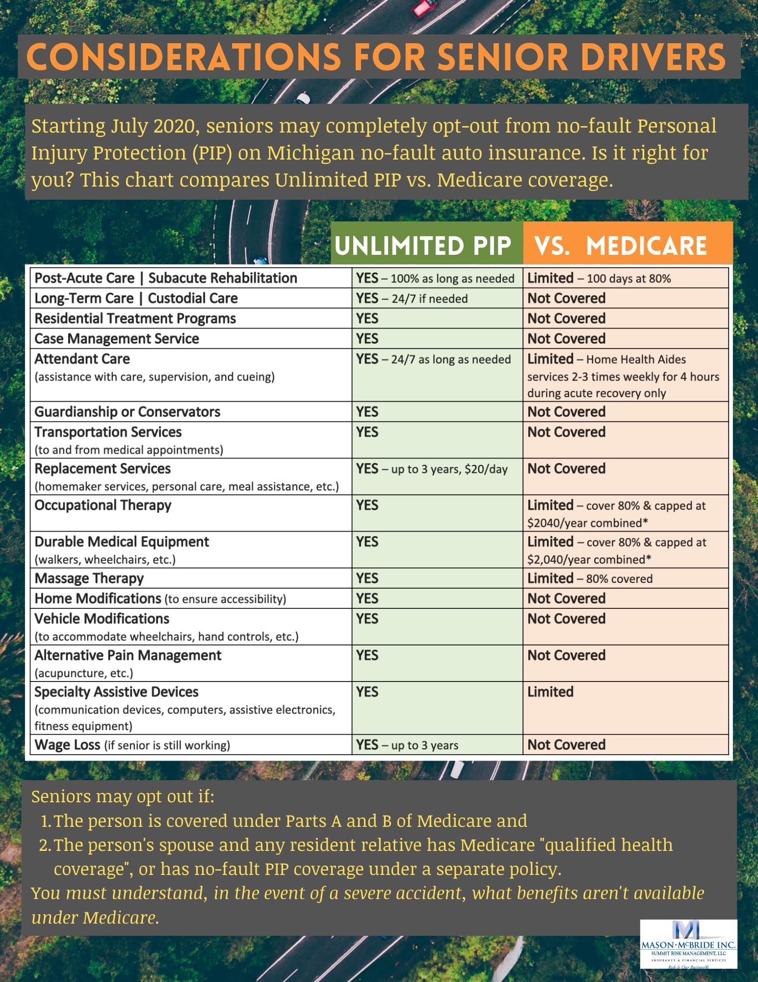 Chart of Unlimited PIP va. Medicare coverage for Michigan Senior Citizens